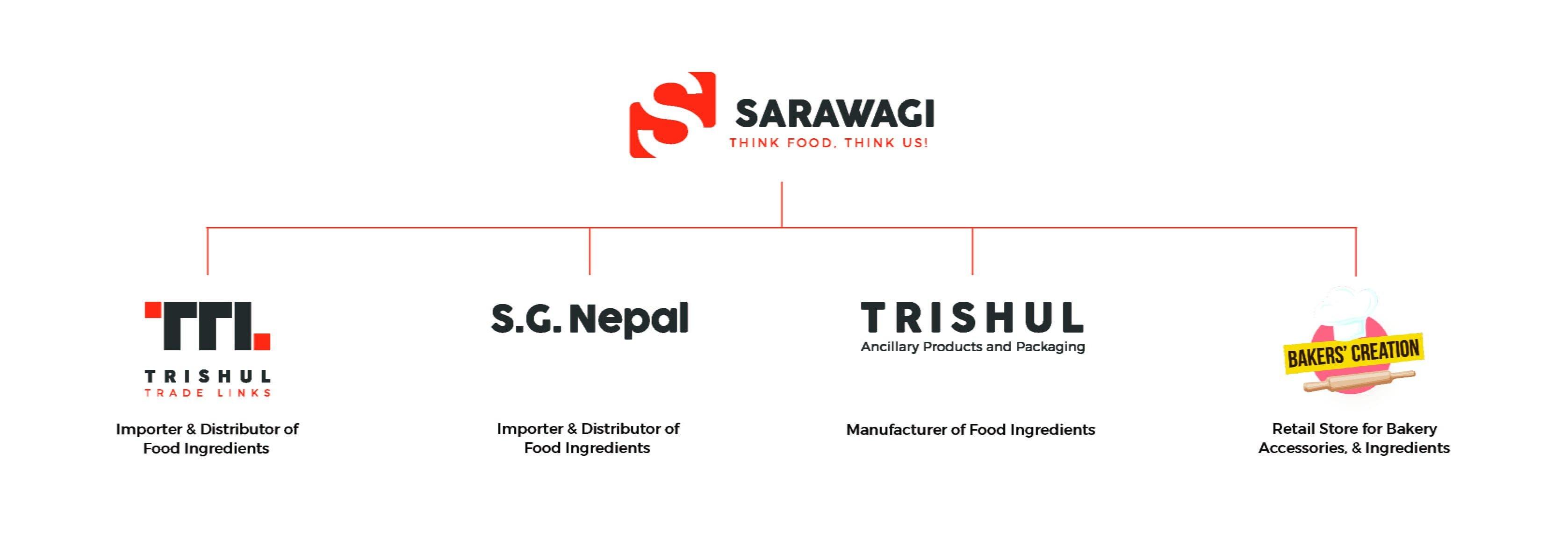 Sarawagi Combo Image